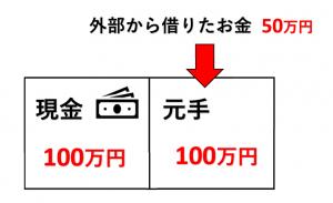 貸借対照表 イラスト